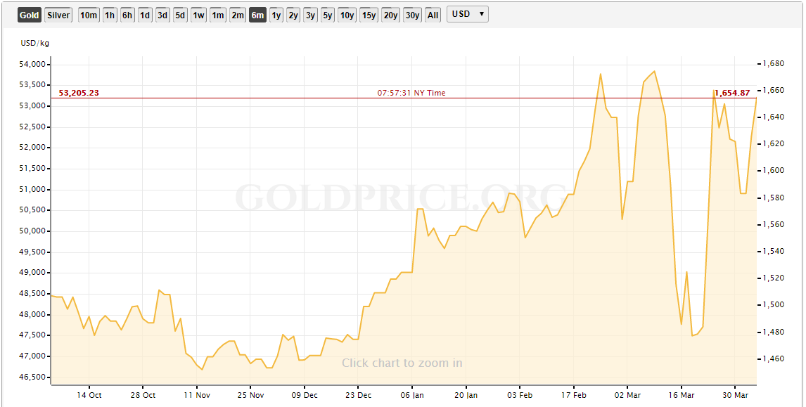 Gold performance past 6 months